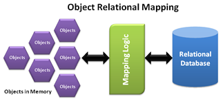 ORM Mapping